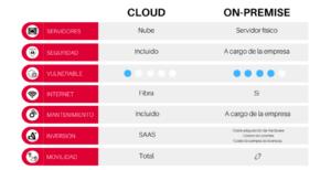 ¿Cuáles son las diferencias de Cloud y On-Premise